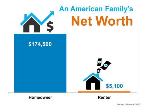 net_worth_home_vs_rent_