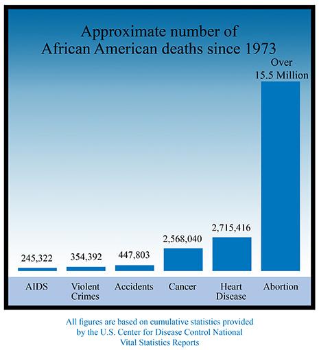 black genocide